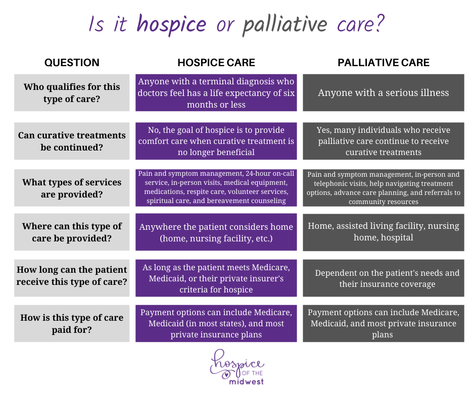 Hospice and Palliative Care - What's the Difference - HOMW - comparative chart